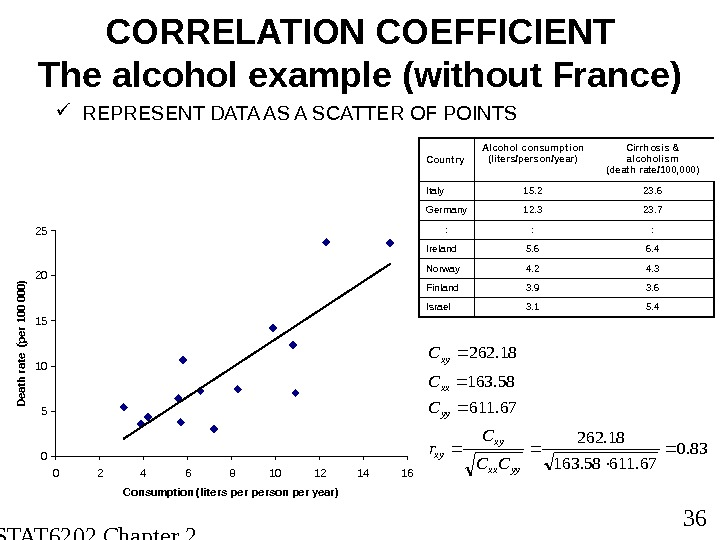 STAT 6202 Chapter 2 2012/2013 36 CORRELATION COEFFICIENT The alcohol example (without France) REPRESENT DATA