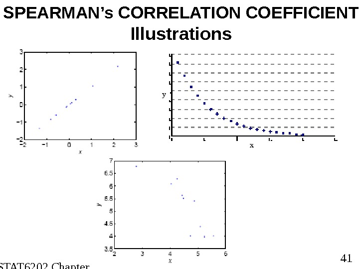 STAT 6202 Chapter 2 2012/2013 41 SPEARMAN's CORRELATION COEFFICIENT Illustrations xy