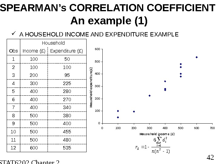 STAT 6202 Chapter 2 2012/2013 42 SPEARMAN's CORRELATION COEFFICIENT An example (1) A HOUSEHOLD INCOME