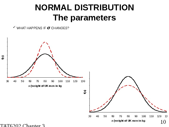 STAT 6202 Chapter 3 2012/2013 10 NORMAL DISTRIBUTION The parameters WHAT HAPPENS IF σ CHANGES