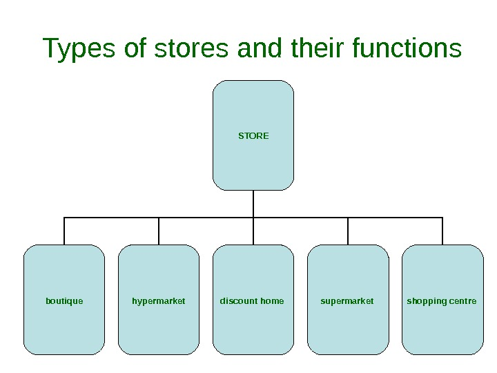 Types of stores and their functions STORE boutique discount home  supermarket  shopping centre hypermarket