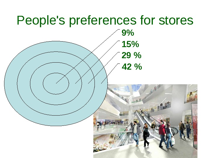 42 29 159People's preferences for stores