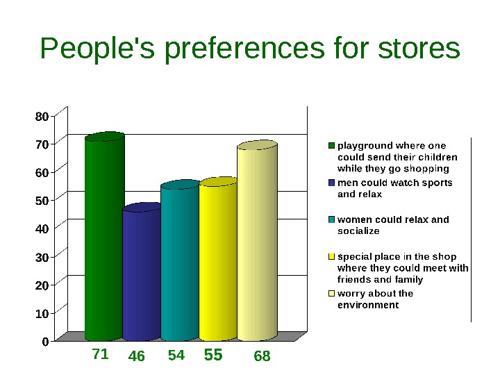 People's preferences for stores
