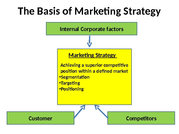 The Basis of Marketing Strategy Internal Corporate factors Achieving a superior competitive position within