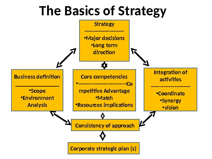 The Basics of Strategy Business definition ________ • Scope • Environment Analysis Integration of
