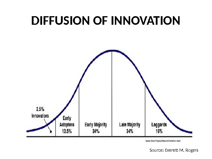 DIFFUSION OF INNOVATION Source: Everett M. Rogers
