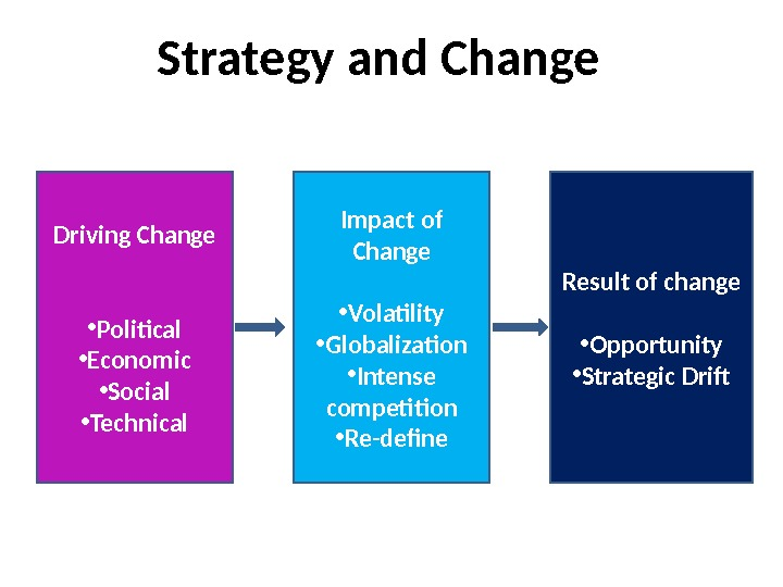 Strategy and Change Driving Change • Political • Economic • Social • Technical