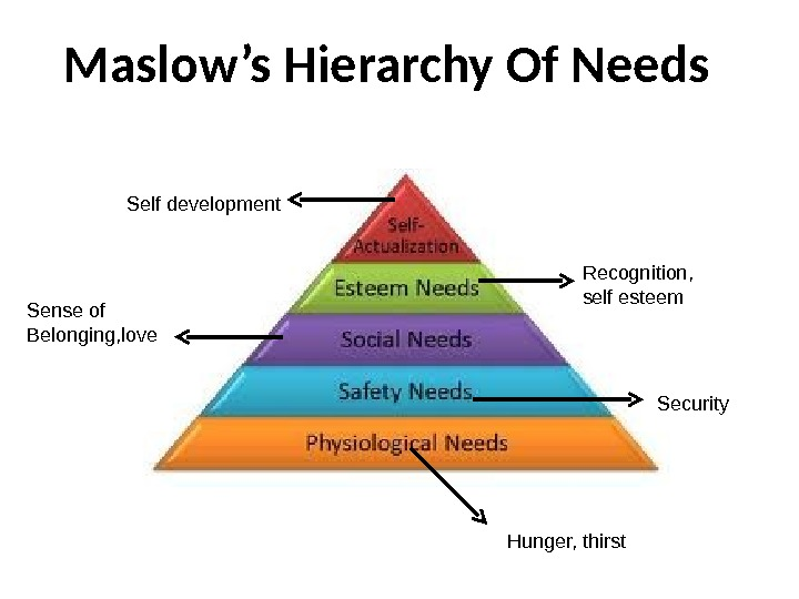 Maslow's Hierarchy Of Needs Hunger, thirst Security. Sense of Belonging, love Recognition,  self