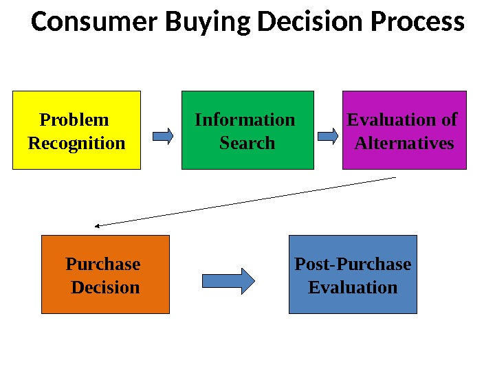 Consumer Buying Decision Process Problem Recognition Information Search Evaluation of Alternatives Purchase Decision Post-Purchase Evaluation