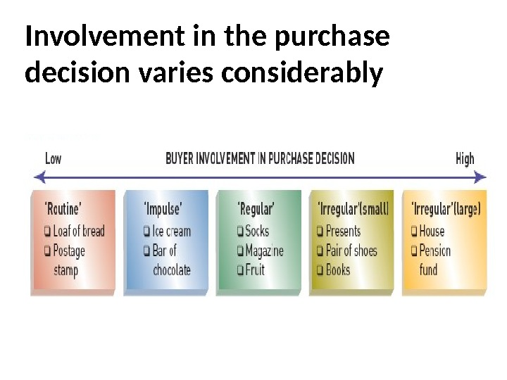 Consumer buying process Involvement in the purchase decision varies considerably