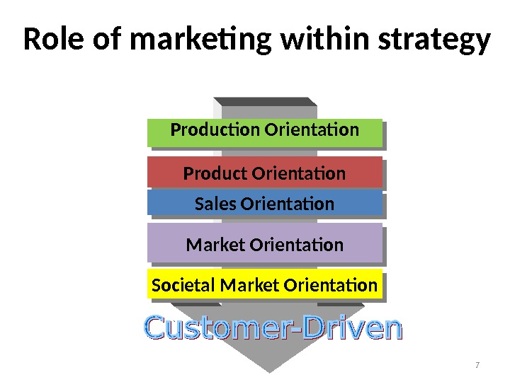 7 Production Orientation Product Orientation Sales Orientation Market Orientation Societal Market Orientation. Role of marketing within