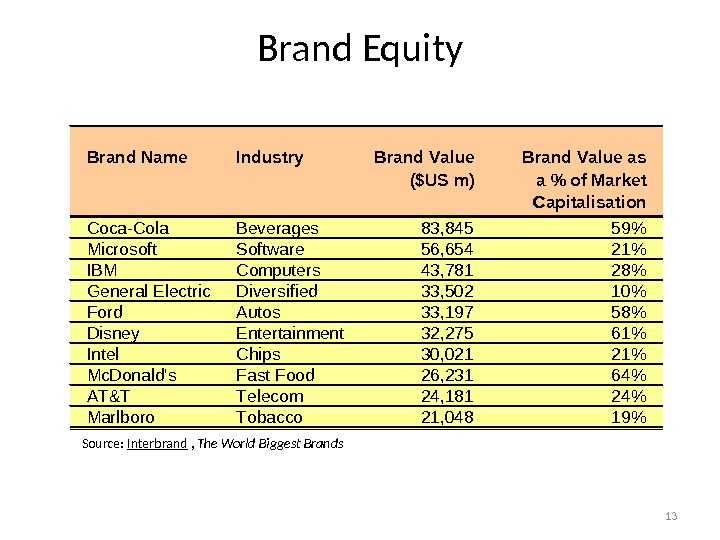 13 Brand Equity Source:  Interbrand ,  The World Biggest Brands. Brand Name Industry Brand