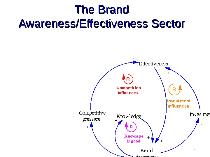 15 The Brand Awareness/Effectiveness Sector Brand Awareness. Competitive pressure Effectiveness Investment- + + B BCompe t