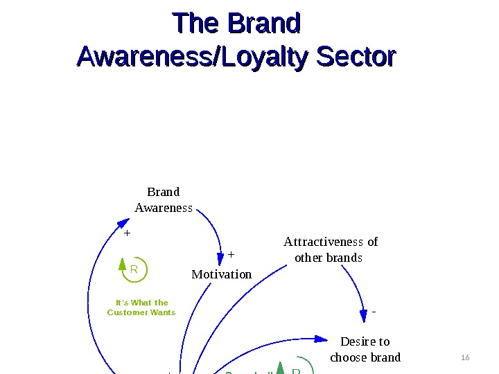 16 The Brand Awareness/Loyalty Sector Brand Awareness Mot ivat ion Desire t o choose brand Brand