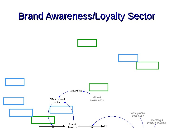 17 Brand Awareness/Loyalty Sector. M ot ivat ion A t t ract iveness t o choose