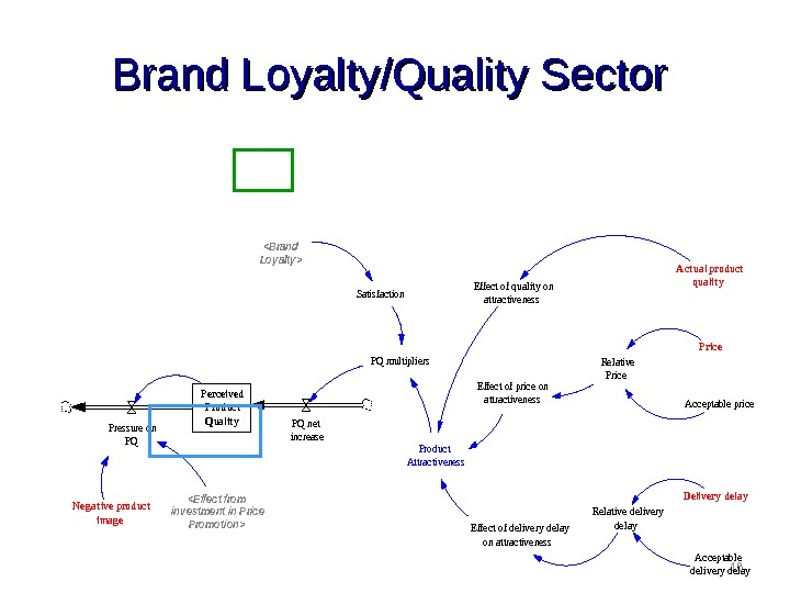 18 Brand Loyalty/Quality Sector. Perceived Product Qualit y. Pressure on PQ PQ net increase Neg at