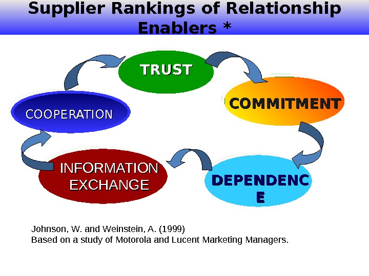 Supplier Rankings of Relationship Enablers *  Johnson, W. and Weinstein, A. (1999)