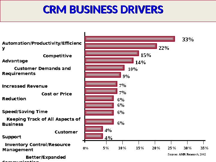 CRM BUSINESS DRIVERS    Automation/Productivity/Efficienc yy      Competitive Advantage