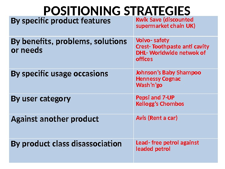 POSITIONING STRATEGIES By specific product features Kwik Save (discounted supermarket chain UK) By benefits, problems, solutions
