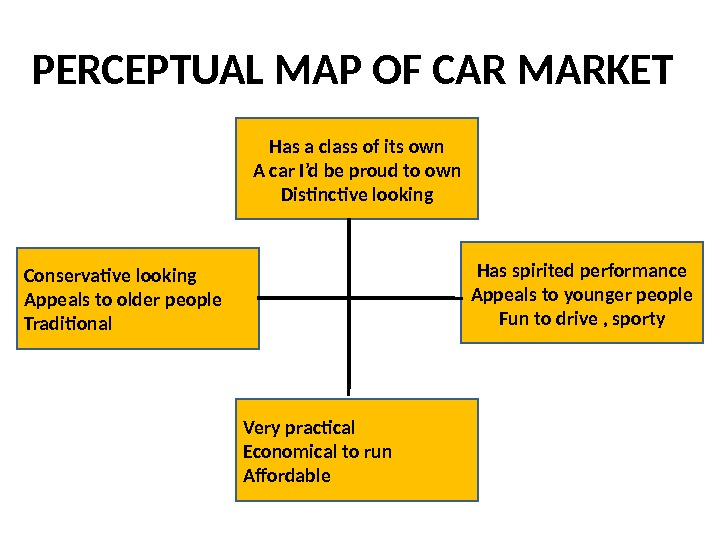 PERCEPTUAL MAP OF CAR MARKET Has a class of its own A car I'd be proud