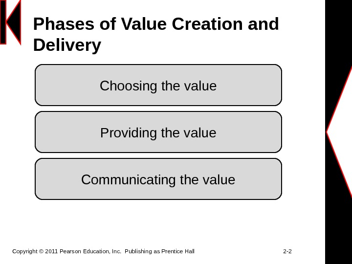 Phases of Value Creation and Delivery Copyright © 2011 Pearson Education, Inc.  Publishing as Prentice