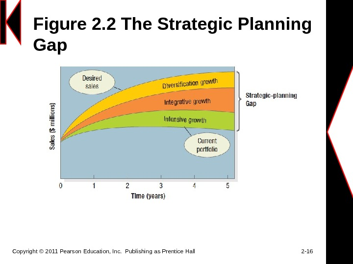 Figure 2. 2 The Strategic Planning Gap Copyright © 2011 Pearson Education, Inc.  Publishing as
