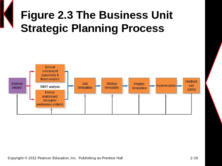 Figure 2. 3 The Business Unit Strategic Planning Process Copyright © 2011 Pearson Education, Inc.