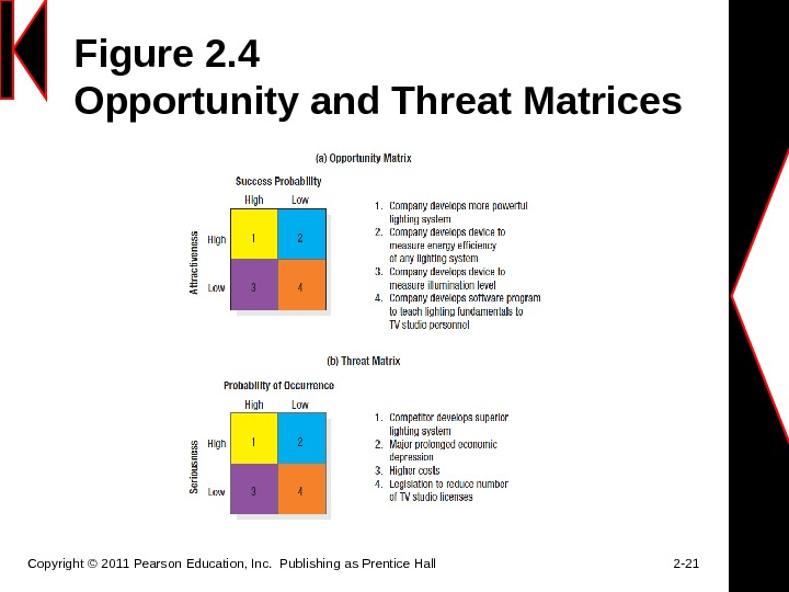 Figure 2. 4 Opportunity and Threat Matrices Copyright © 2011 Pearson Education, Inc.  Publishing as