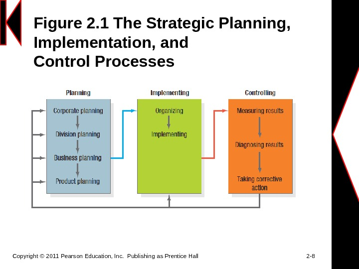 Figure 2. 1 The Strategic Planning,  Implementation, and Control Processes Copyright © 2011 Pearson Education,