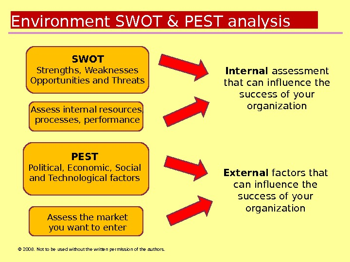 © 2008.  Not to be used without the written permission of the authors. Environment SWOT