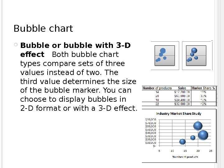 Bubble chart Bubble or bubble with 3 -D effect Both bubble chart types compare sets of