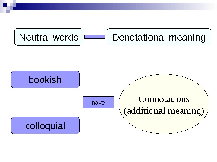 Neutral words Denotational meaning bookish colloquial have Connotations (additional meaning)