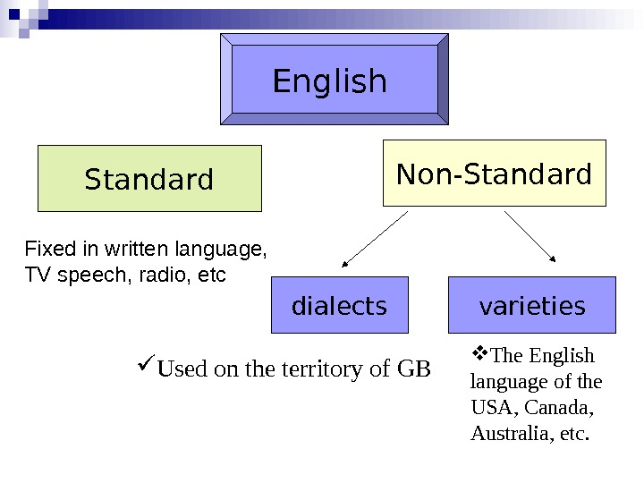 English Standard Non-Standard Fixed in written language, TV speech, radio, etc dialects varieties Used on the