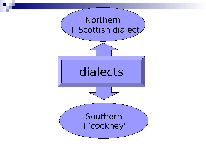 dialects Northern  + Scottish dialect Southern +'cockney'