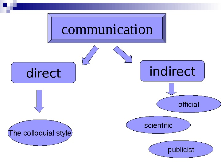 communication direct indirect The colloquial style official scientific publicist
