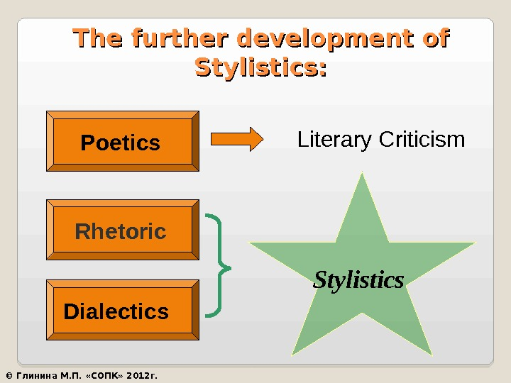 The further development of Stylistics: Poetics  Literary Criticism  Rhetoric  Dialectics  Stylistics