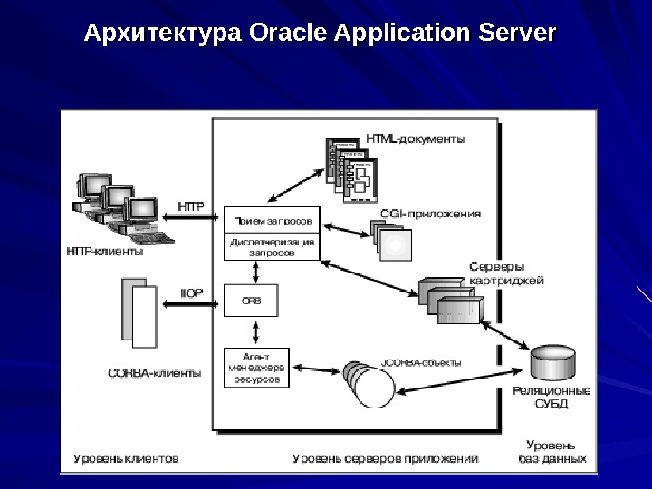 Архитектура Oracle Application Server