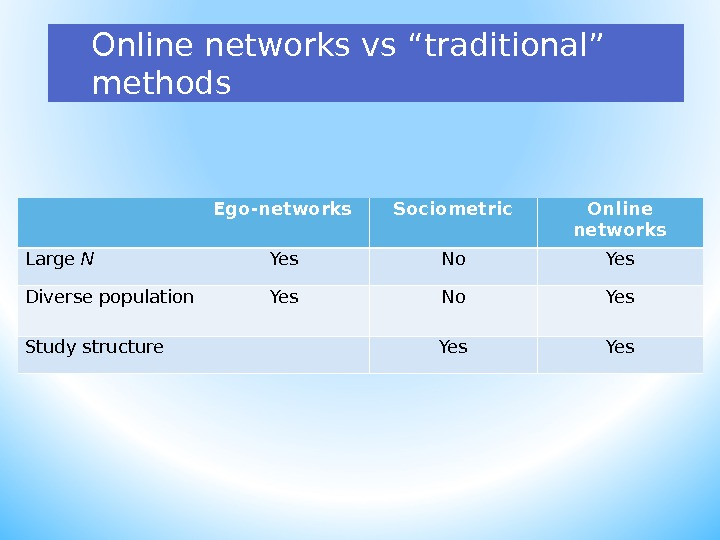 "Online networks vs "" traditional "" methods Ego-networks Sociometric Online networks Large N Yes No Yes"