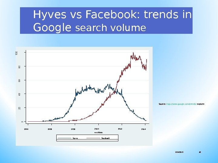 Hyves vs Facebook: trends in Google search volume 2/24/2015 392004 2006 2008 2010 2012 weekdate 2014