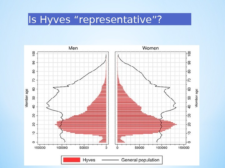 "Is Hyves "" representative ""?"