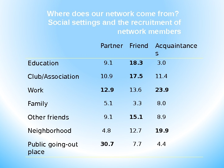 Where does our network come from?  Social settings and the recruitment of network members Partner