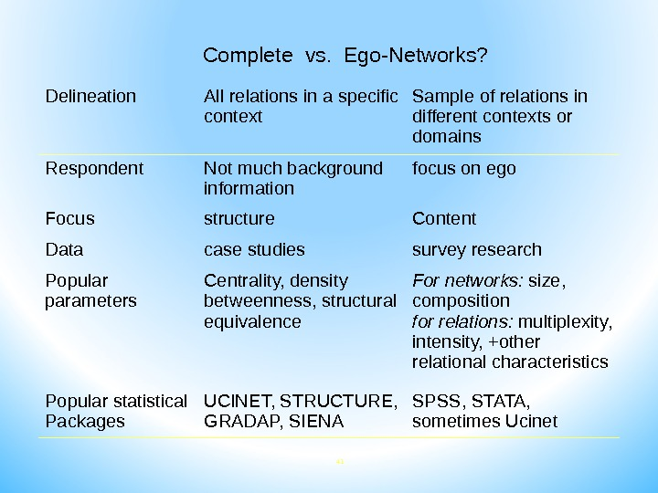 41 Complete vs.  Ego-Networks? Delineation All relations in a specific context Sample of relations in