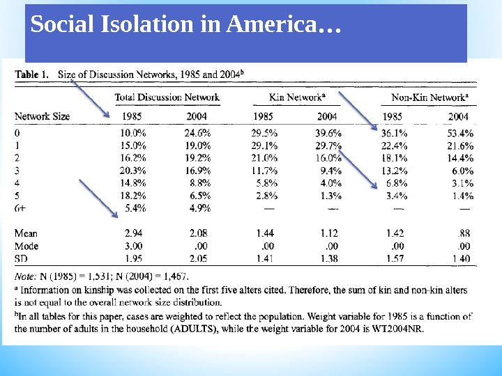 Social Isolation in America…