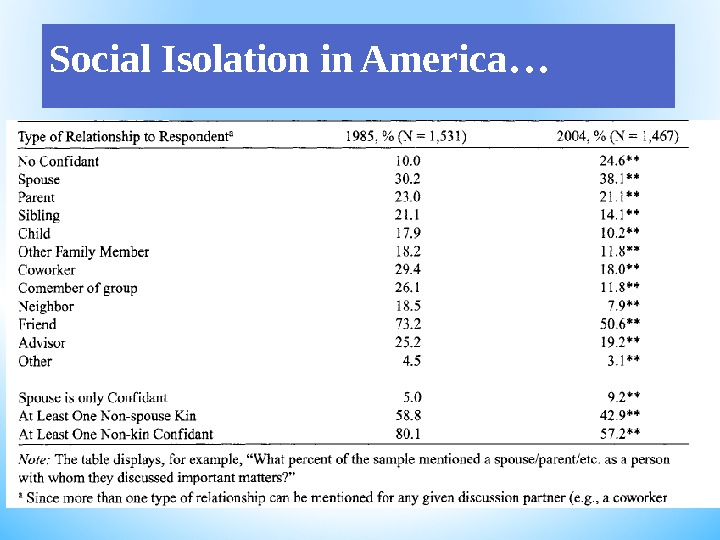 Social Isolation in America …