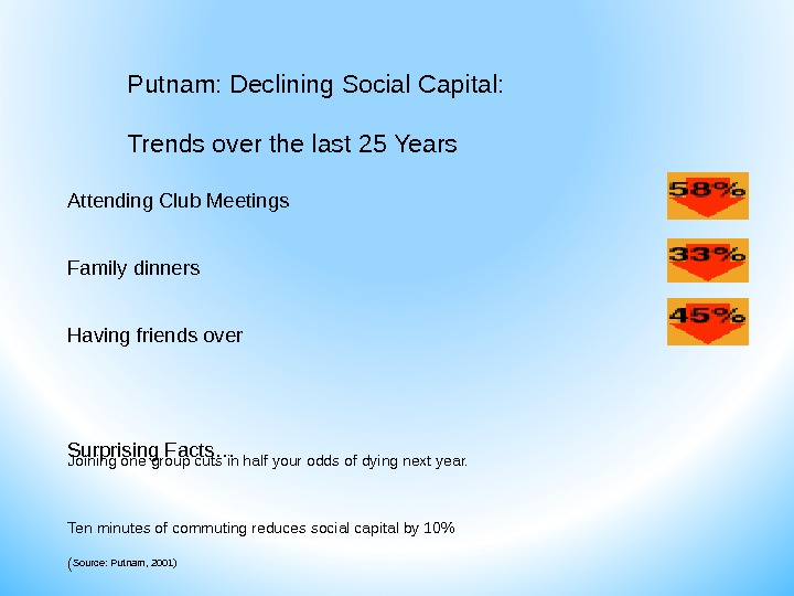 Putnam: Declining Social Capital:  Trends over the last 25 Years Attending Club Meetings  Family