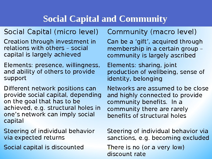 Social Capital and Community 100 Social Capital (micro level) Community (macro level) Creation through investment in