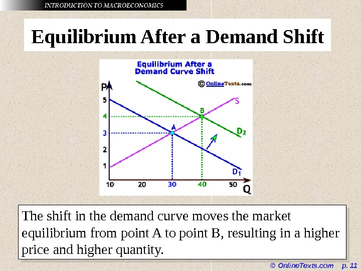 © Online. Texts. com  p.  11 Equilibrium After a Demand Shift The shift in