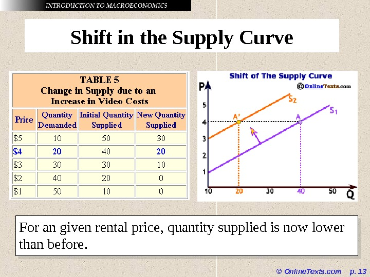 © Online. Texts. com  p.  13 Shift in the Supply Curve For an given