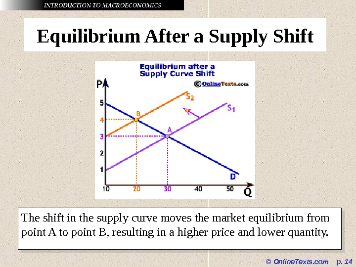 © Online. Texts. com  p.  14 Equilibrium After a Supply Shift The shift in