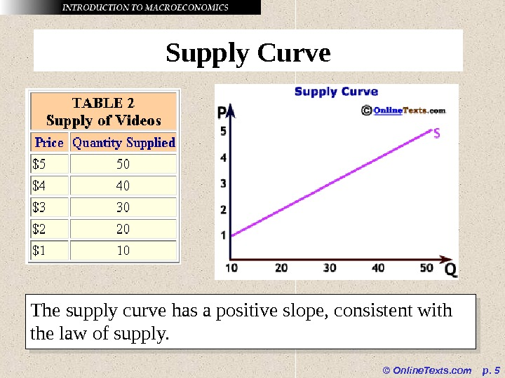 © Online. Texts. com  p.  5 Supply Curve The supply curve has a positive